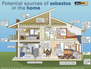 asbestos in home renovation