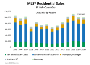 home-sales-chart